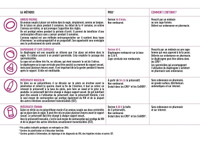 contraception_tableau_recapitulatif2 - Copie