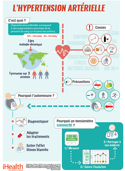 ihealth-hypertension-artérielle - Copie