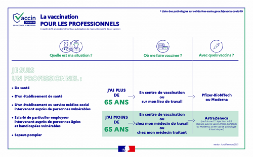 infographie-vaccination-covid-professionnels-4-mars_x-large - Copie (2)